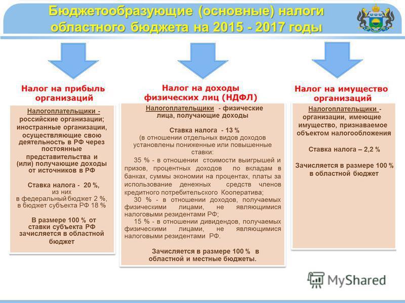 Бюджетообразующие (основные) налоги областного бюджета на 2015 - 2017 годы