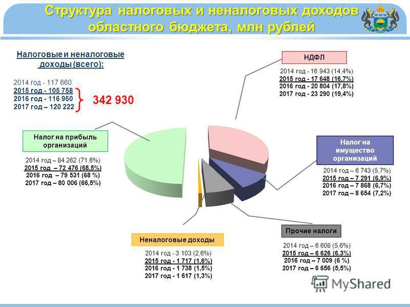 Структура налоговых и неналоговых доходов областного бюджета, млн рублей 2014 год – 6 743 (5,7%) 2015 год – 7 291 (6,9%) 2016 год – 7 868 (6,7%) 2017 год – 8 654 (7,2%) Налог на имущество организаций 2014 год – 6 608 (5,6%) 2015 год – 6 626 (6,3%) 20