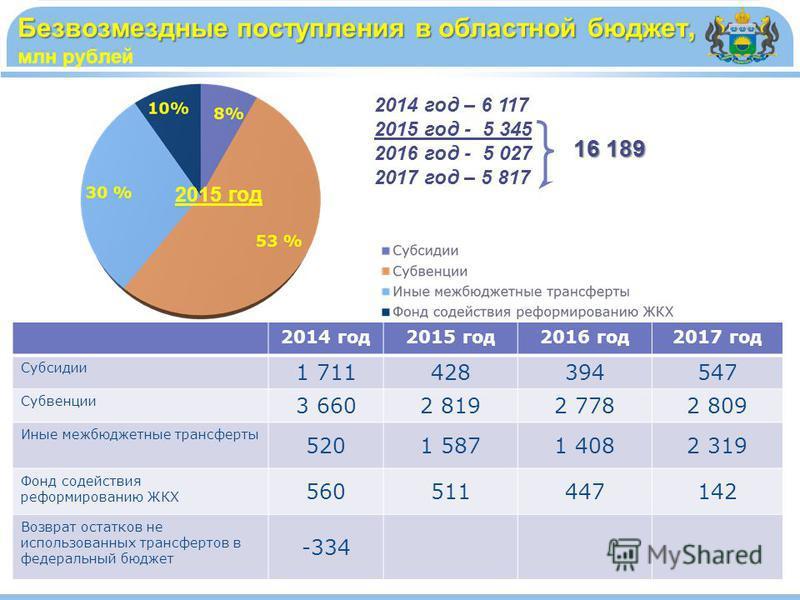 Безвозмездные поступления в областной бюджет, Безвозмездные поступления в областной бюджет, млн рублей 2014 год – 6 117 2015 год - 5 345 2016 год - 5 027 2017 год – 5 817 16 189 2015 год 2014 год 2015 год 2016 год 2017 год Субсидии 1 711428394547 Суб