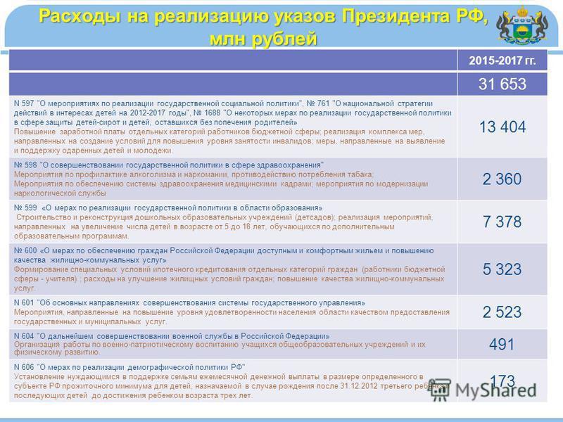 Расходы на реализацию указов Президента РФ, млн рублей 2015-2017 гг. 31 653 N 597