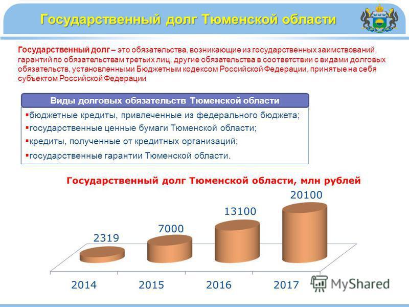 Государственный долг Тюменской области бюджетные кредиты, привлеченные из федерального бюджета; государственные ценные бумаги Тюменской области; кредиты, полученные от кредитных организаций; государственные гарантии Тюменской области. Виды долговых о