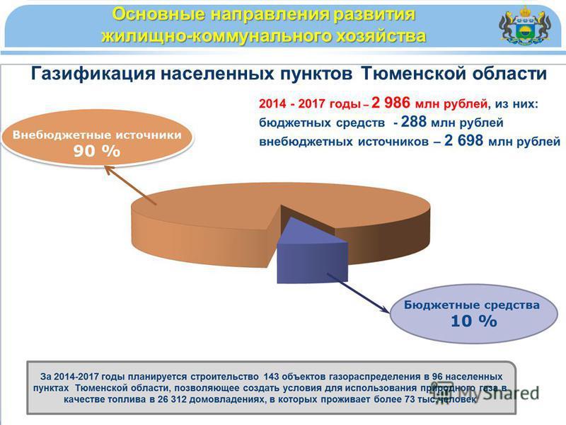 Газификация населенных пунктов Тюменской области Основные направления развития жилищно-коммунального хозяйства