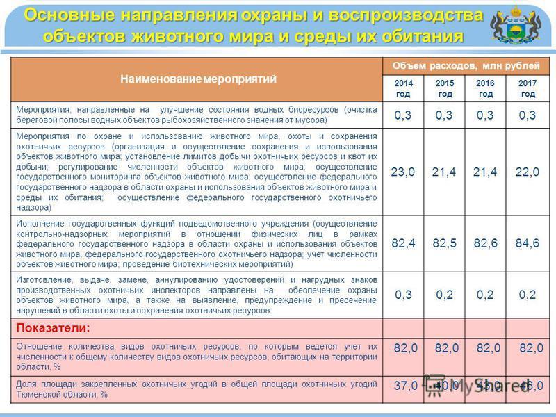 Наименование мероприятий Объем расходов, млн рублей 2014 год 2015 год 2016 год 2017 год Мероприятия, направленные на улучшение состояния водных биоресурсов (очистка береговой полосы водных объектов рыбохозяйственного значения от мусора) 0,3 Мероприят