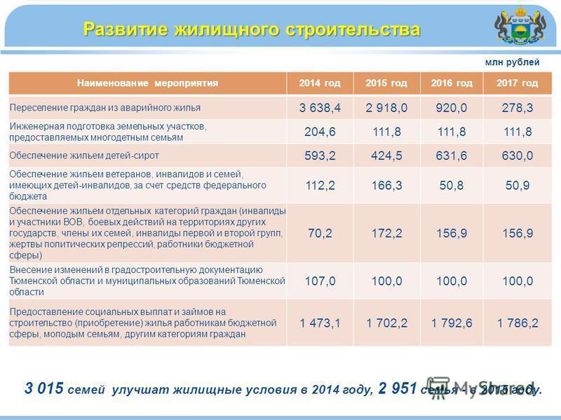 Развитие жилищного строительства млн рублей 3 015 семей улучшат жилищные условия в 2014 году, 2 951 семья - в 2015 году. Наименование мероприятия 2014 год 2015 год 2016 год 2017 год Переселение граждан из аварийного жилья 3 638,42 918,0920,0278,3 Инж
