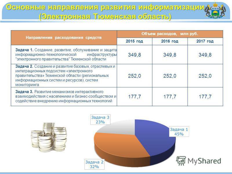 Направления расходования средств Объем расходов, млн руб. 2015 год 2016 год 2017 год Задача 1. Создание, развитие, обслуживание и защита информационно-технологической инфраструктуры