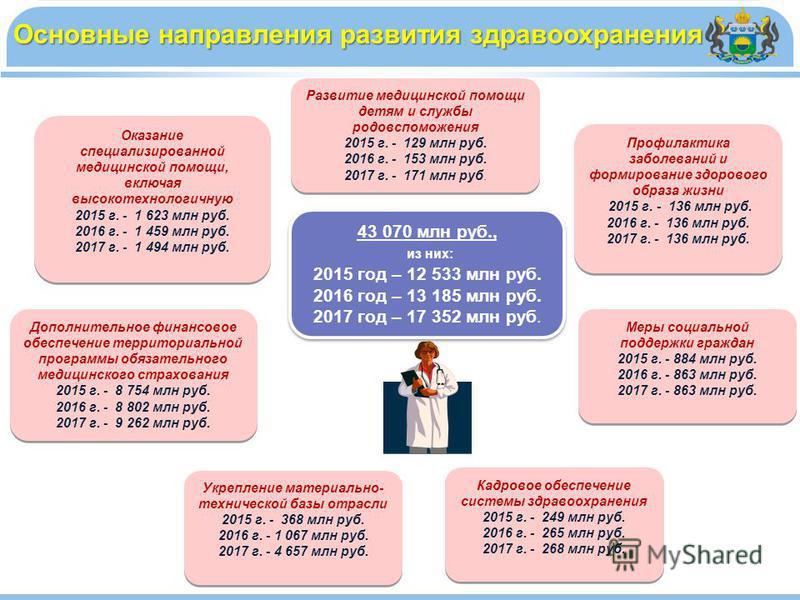 Основные направления развития здравоохранения 43 070 млн руб., из них: 2015 год – 12 533 млн руб. 2016 год – 13 185 млн руб. 2017 год – 17 352 млн руб. 43 070 млн руб., из них: 2015 год – 12 533 млн руб. 2016 год – 13 185 млн руб. 2017 год – 17 352 м