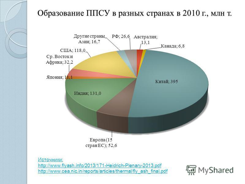 Образование ППСУ в разных странах в 2010 г., млн т. Источники: http://www.flyash.info/2013/171-Heidrich-Plenary-2013. pdf http://www.cea.nic.in/reports/articles/thermal/fly_ash_final.pdf