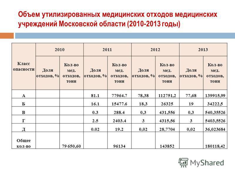 Объем утилизированных медицинских отходов медицинских учреждений Московской области (2010-2013 годы) Класс опасности 2010201120122013 Доля отходов, % Кол-во мед. отходов, тонн Доля отходов, % Кол-во мед. отходов, тонн Доля отходов, % Кол-во мед. отхо