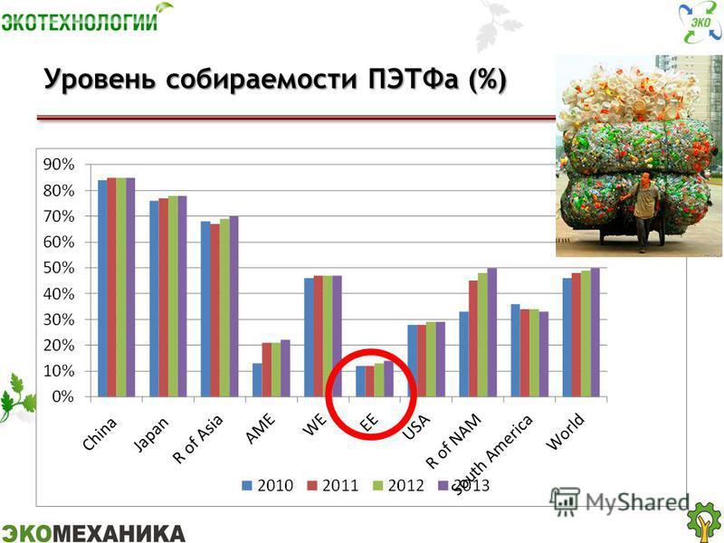 Уровень собираемости ПЭТФа (%)