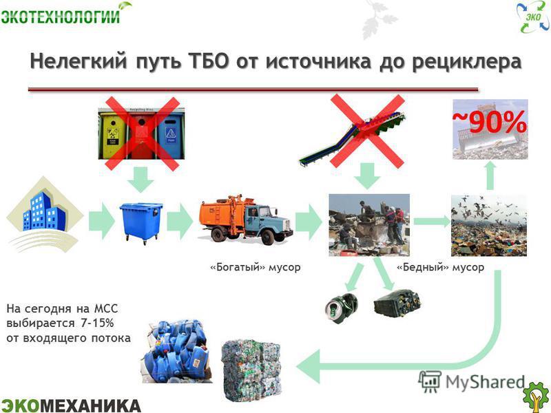 Нелегкий путь ТБО от источника до рециклера ~90% «Богатый» мусор «Бедный» мусор На сегодня на МСС выбирается 7-15% от входящего потока