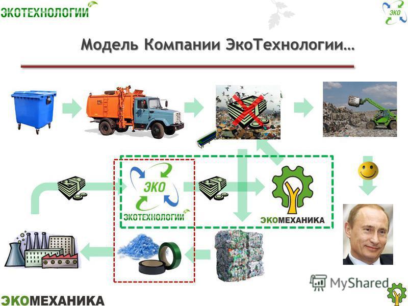Модель Компании Эко Технологии…