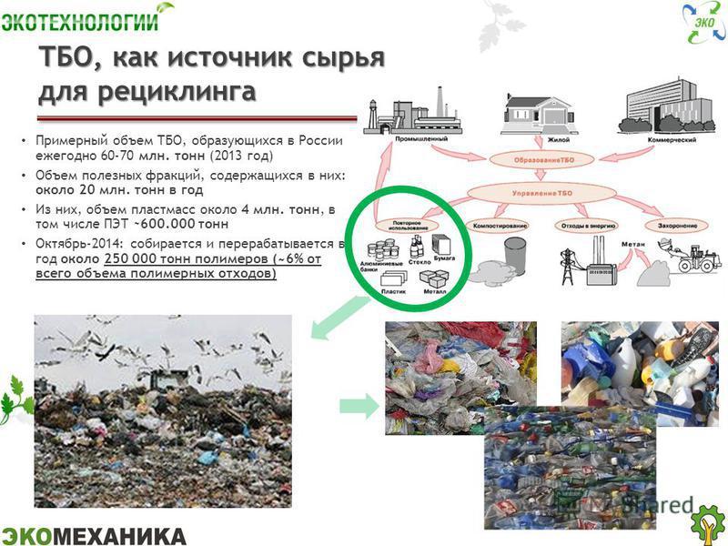 ТБО, как источник сырья для рециклинга Примерный объем ТБО, образующихся в России ежегодно 60-70 млн. тонн (2013 год) Объем полезных фракций, содержащихся в них: около 20 млн. тонн в год Из них, объем пластмасс около 4 млн. тонн, в том числе ПЭТ ~600