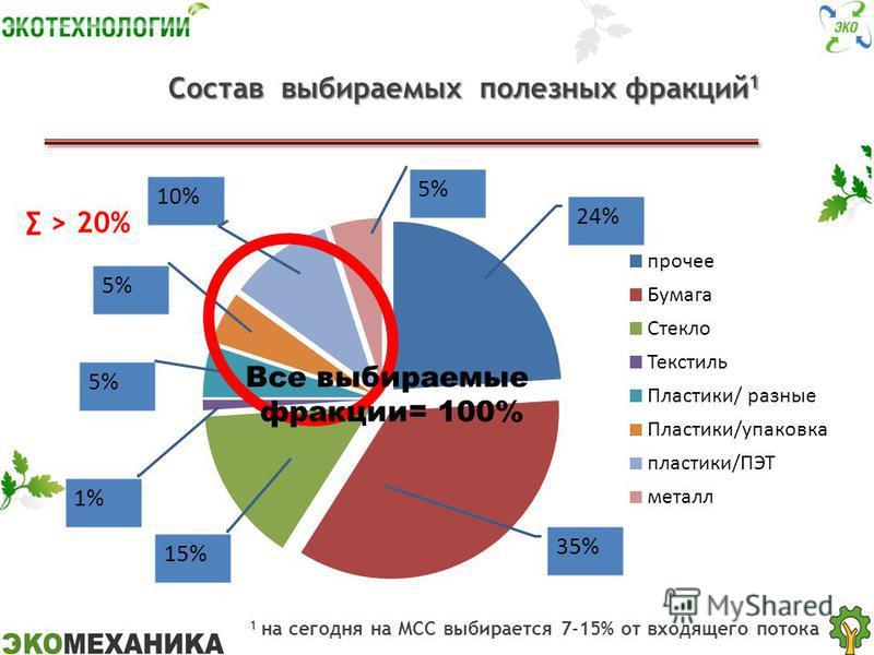 Состав выбираемых полезных фракций 1 Состав выбираемых полезных фракций 1 > 20% Все выбираемые фракции= 100% 1 на сегодня на МСС выбирается 7-15% от входящего потока