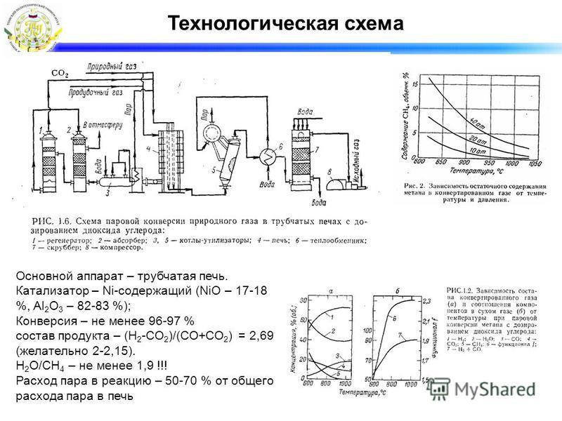 Технологическая схема Основной аппарат – трубчатая печь. Катализатор – Ni-содержащий (NiO – 17-18 %, Al 2 O 3 – 82-83 %); Конверсия – не менее 96-97 % состав продукта – (H 2 -CO 2 )/(CO+CO 2 ) = 2,69 (желательно 2-2,15). H 2 O/CH 4 – не менее 1,9 !!!