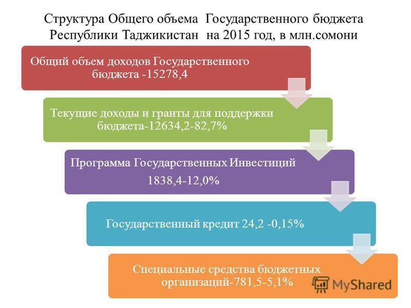 Структура Общего объема Государственного бюджета Республики Таджикистан на 2015 год, в млн.самони Общий объем доходов Государственного бюджета -15278,4 Текущие доходы и гранты для поддержки бюджета-12634,2-82,7% Программа Государственных Инвестиций 1