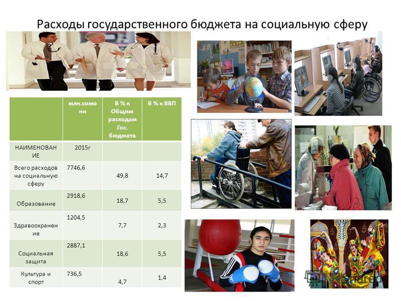 Расходы государственного бюджета на социальную сферу млн.само ни В % к Общим расходам Гос. бюджета В % к ВВП НАИМЕНОВАН ИЕ 2015 г Всего расходов на социальную сферу 7746,6 49,814,7 Образование 2918,6 18,75,5 Здравоохранен ие 1204,5 7,72,3 Социальная