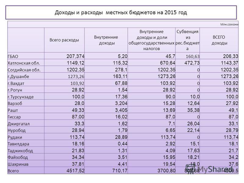 Доходы и расходы местных бюджетов на 2015 год