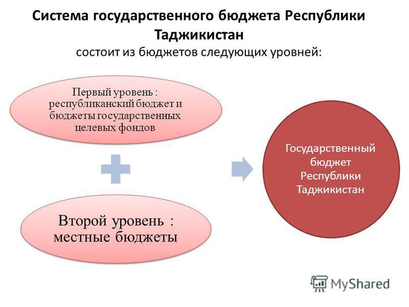 Система государственного бюджета Республики Таджикистан состоит из бюджетов следующих уровней: Первый уровень : республиканский бюджет и бюджеты государственных целевых фондов Второй уровень : местные бюджеты Государственный бюджет Республики Таджики