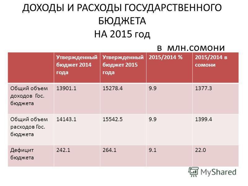 ДОХОДЫ И РАСХОДЫ ГОСУДАРСТВЕННОГО БЮДЖЕТА НА 2015 год в млн.самони Утвержденный бюджет 2014 года Утвержденный бюджет 2015 года 2015/2014 %2015/2014 в самони Общий объем доходов Гос. бюджета 13901.115278.49.91377.3 Общий объем расходов Гос. бюджета 14