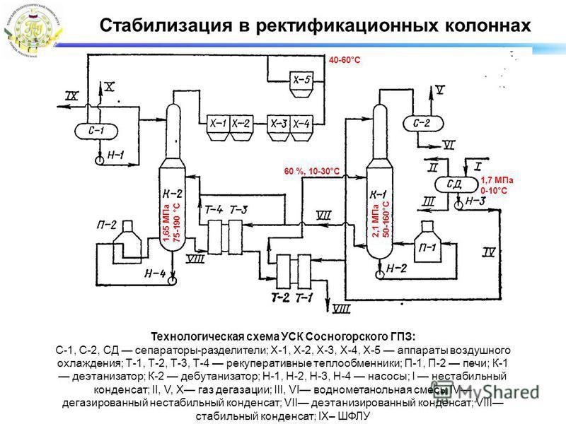 Стабилизация в ректификационных колоннах Технологическая схема УСК Сосногорского ГПЗ: С-1, С-2, СД сепараторы-разделители; Х-1, Х-2, Х-3, Х-4, Х-5 аппараты воздушного охлаждения; Т-1, Т-2, Т-3, Т-4 рекуперативные теплообменники; П-1, П-2 печи; К-1 де