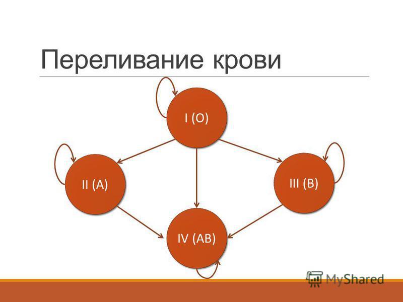 Переливание крови I (O) IV (AB) II (A) III (B)