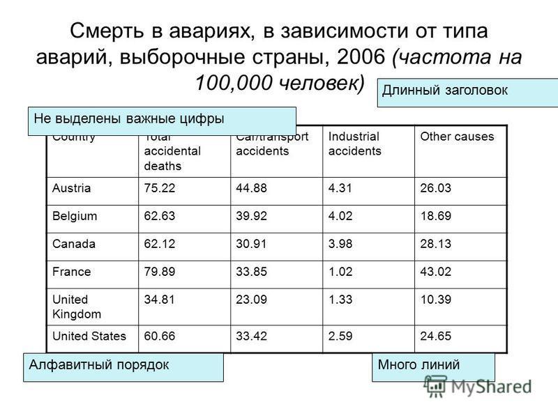 Саженцы растут быстрее при температуре 30 o C 20 o C 30 o C 25 o C