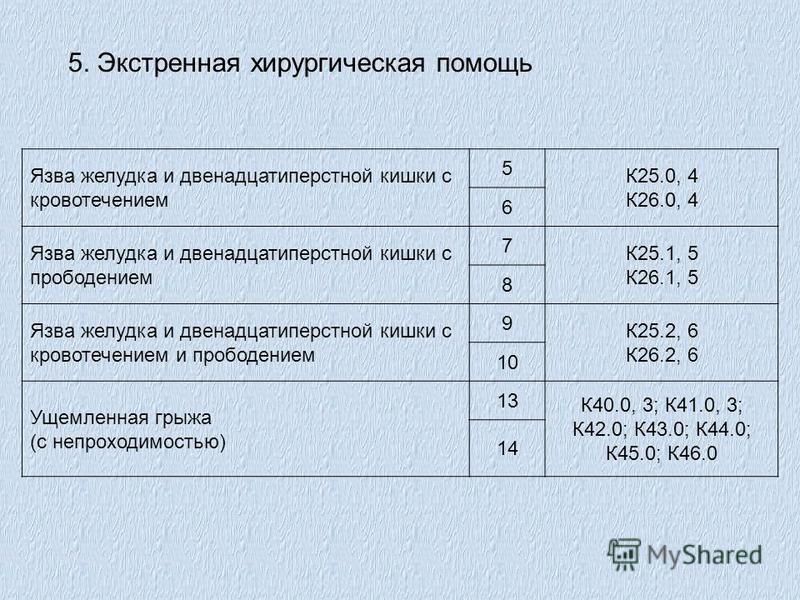 Язва желудка и двенадцатиперстной кишки с кровотечением 5 К25.0, 4 К26.0, 4 6 Язва желудка и двенадцатиперстной кишки с прободением 7 К25.1, 5 К26.1, 5 8 Язва желудка и двенадцатиперстной кишки с кровотечением и прободением 9 К25.2, 6 К26.2, 6 10 Уще
