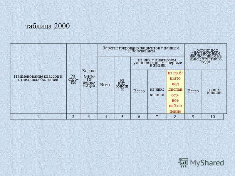 Наименование классов и отдельных болезней строки Код по МКБ- 10 пересмотра Зарегистрировано пациентов с данным заболеванием Состоит под диспансерным наблюдением на конец отчетного года Всего из них: юноши из них с диагнозом, установленным впервые в ж