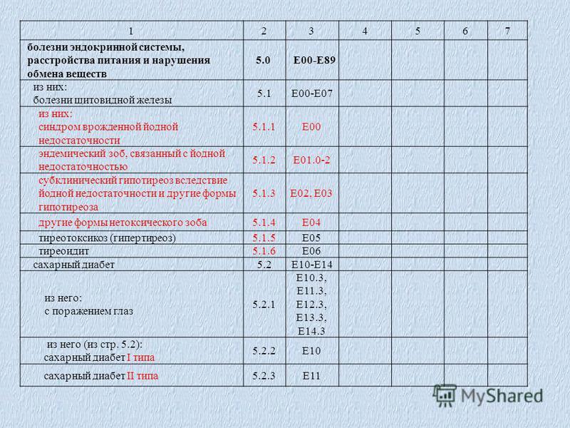 1234567 болезни эндокринной системы, расстройства питания и нарушения обмена веществ 5.0Е00-Е89 из них: болезни щитовидной железы 5.1Е00-Е07 из них: синдром врожденной йодной недостаточности 5.1.1Е00 эндемический зоб, связанный с йодной недостаточнос