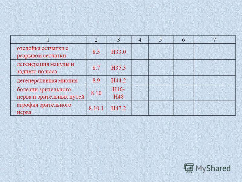 1234567 отслойка сетчатки с разрывом сетчатки 8.5Н33.0 дегенерация макулы и заднего полюса 8.7Н35.3 дегенеративная миопия 8.9Н44.2 болезни зрительного нерва и зрительных путей 8.10 Н46- Н48 атрофия зрительного нерва 8.10.1Н47.2