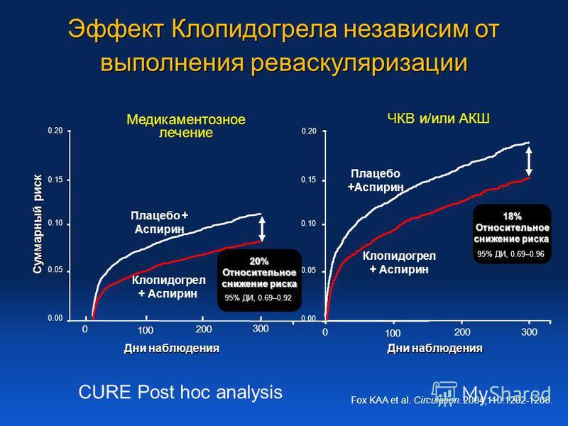 Эффект Клопидогрела независим от выполнения рева скуляризации Fox KAA et al. Circulation. 2004;110:1202-1208. Клопидогрел + Аспирин Плацебо + Аспирин Дни наблюдения Суммарный риск 0 100 200 300 0.00 0.05 0.10 0.15 0.20 Медикаментозное лечение 0 100 2
