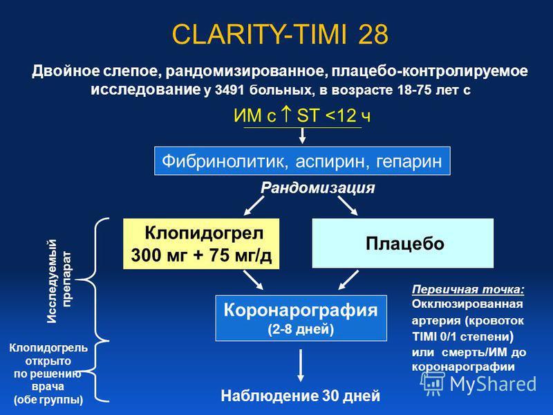CLARITY-TIMI 28 Фибринолитик, аспирин, гепарин Клопидогрел 300 мг + 75 мг/д Коронарография (2-8 дней) Первичная точка: Окклюзированная артерия (кровоток TIMI 0/1 степени ) или смерть/ИМ до коронарографии Рандомизация Плацебо Двойное слепое, рандомизи