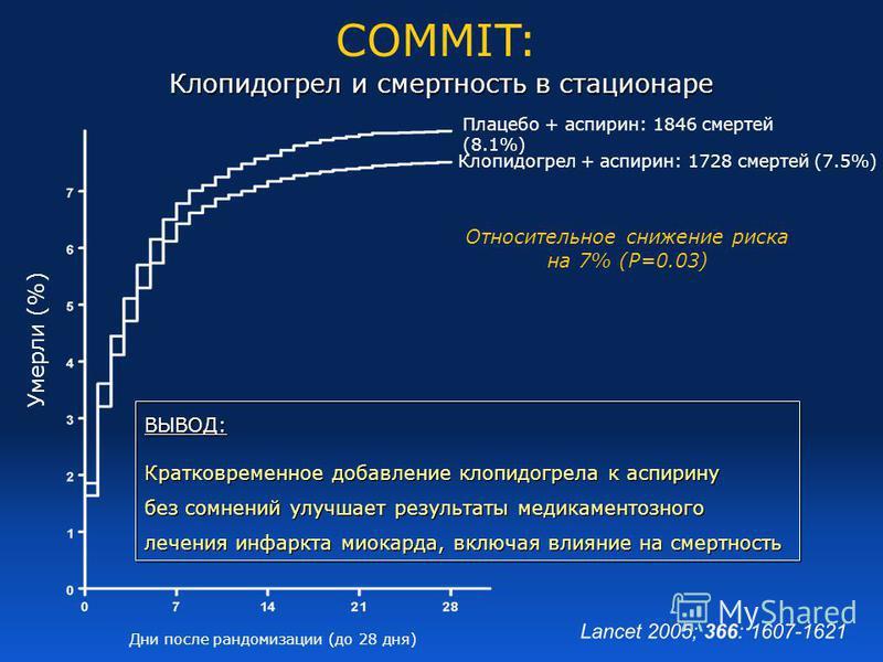 Клопидогрел и смертность в стационаре COMMIT: Клопидогрел и смертность в стационаре Умерли (%) Плацебо + аспирин: 1846 смертей (8.1%) Клопидогрел + аспирин: 1728 смертей (7.5%) Дни после рандомизации (до 28 дня) Относительное снижение риска на 7% (P=