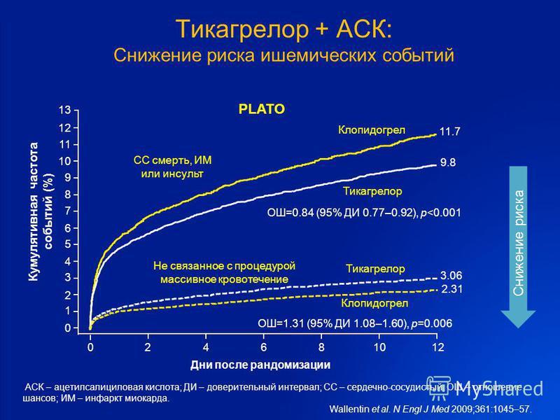 Тикагрелор + АСК: Снижение риска ишемических событий АСК – ацетилсалициловая кислота; ДИ – доверительный интервал; СС – сердечно-сосудистый; ОШ – отношение шансов; ИМ – инфаркт миокарда. Wallentin et al. N Engl J Med 2009;361:1045–57. PLATO 9.8 Дни п