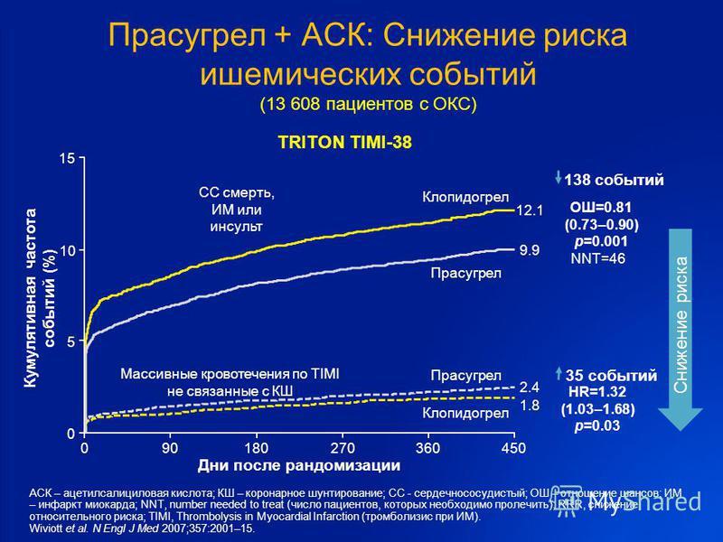 0 5 10 15 090180270360450 ОШ=0.81 (0.73–0.90) p=0.001 Прасугрел Клопидогрел Дни после рандомизации Кумулятивная частота событий (%) 12.1 9.9 HR=1.32 (1.03–1.68) p=0.03 Прасугрел Клопидогрел 1.8 2.4 138 событий 35 событий Массивные кровотечения по TIM