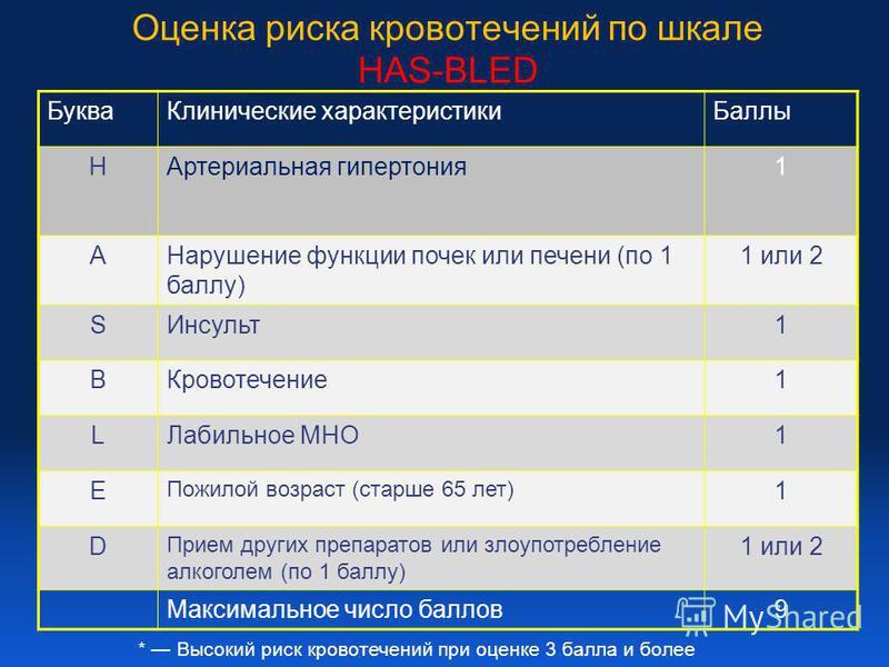 Оценка риска кровотечений по шкале HAS-BLED Буква Клинические характеристики Баллы HАртериальная гипертония 1 AНарушение функции почек или печени (по 1 баллу) 1 или 2 SИнсульт 1 BКровотечение 1 LЛабильное МНО1 E Пожилой возраст (старше 65 лет) 1 D Пр