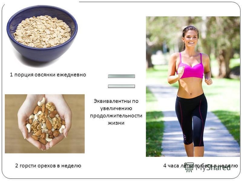 4 часа лёгкого бега в неделю 1 порция овсянки ежедневно 2 горсти орехов в неделю Эквивалентны по увеличению продолжительности жизни