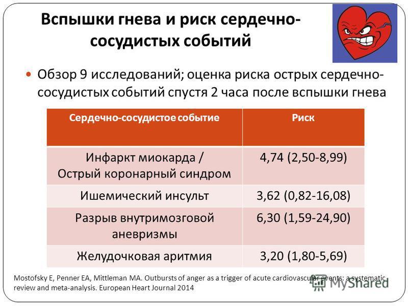 Вспышки гнева и риск сердечно - сосудистых событий Обзор 9 исследований; оценка риска острых сердечно- сосудистых событий спустя 2 часа после вспышки гнева Сердечно - сосудистое событие Риск Инфаркт миокарда / Острый коронарный синдром 4,74 (2,50-8,9