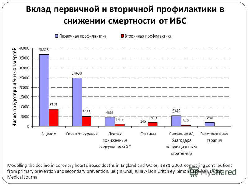 Вклад первичной и вторичной профилактики в снижении смертности от ИБС Modelling the decline in coronary heart disease deaths in England and Wales, 1981-2000: comparing contributions from primary prevention and secondary prevention. Belgin Unal, Julia