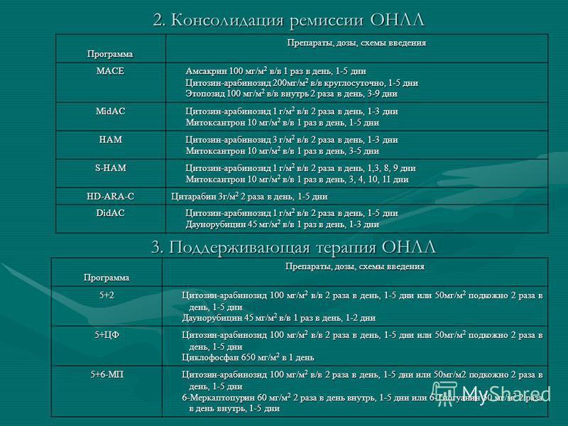 2. Консолидация ремиссии ОНЛЛ Программа Препараты, дозы, схемы введения MACE Амсакрин 100 мг/м 2 в/в 1 раз в день, 1-5 дни Цитозин-арабинозид 200 мг/м 2 в/в круглосуточно, 1-5 дни Этопозид 100 мг/м 2 в/в внутрь 2 раза в день, 3-9 дни MidAC Цитозин-ар