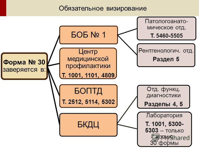 Обязательное визирование Форма 30 заверяется в: БОПТД Т. 2512, 5114, 5302 Центр медицинской профилактики Т. 1001, 1101, 4809 БОБ 1 Патологоанато- мическое отд. Т. 5460-5505 Рентгенологич. отд. Раздел 5 БКДЦ Лаборатория Т. 1001, 5300- 5303 – только ко