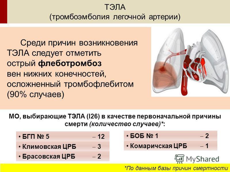 ТЭЛА (тромбоэмболия легочной артерии) Среди причин возникновения ТЭЛА следует отметить острый флеботромбоз вен нижних конечностей, осложненный тромбофлебитом (90% случаев) *По данным базы причин смертности МО, выбирающие ТЭЛА (I26) в качестве первона