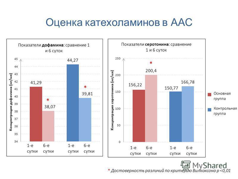 Оценка катехоламинов в ААС * * * Достоверность различий по критерию Вилкоксона р