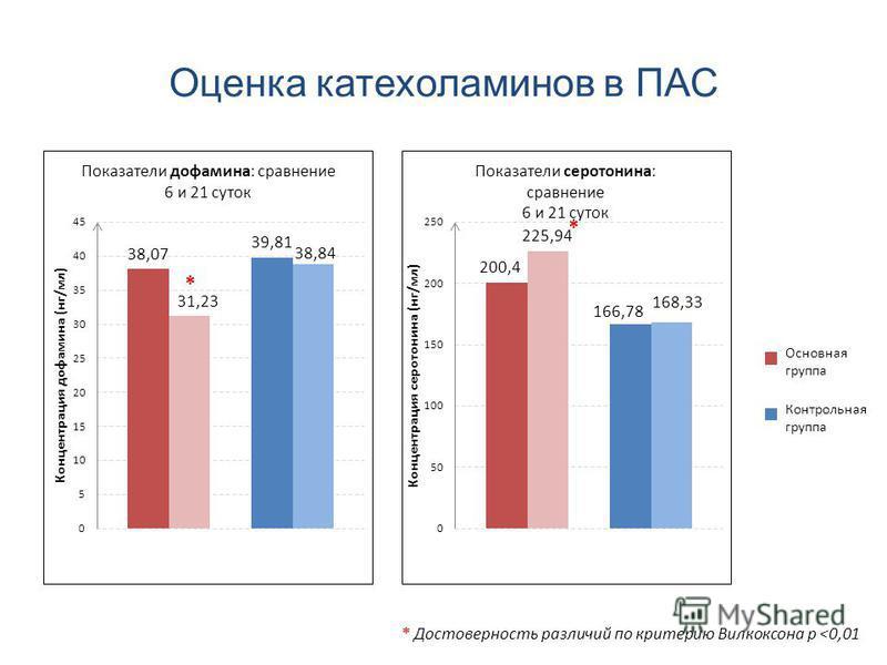 Оценка катехоламинов в ПАС Основная группа Контрольная группа * * * Достоверность различий по критерию Вилкоксона р