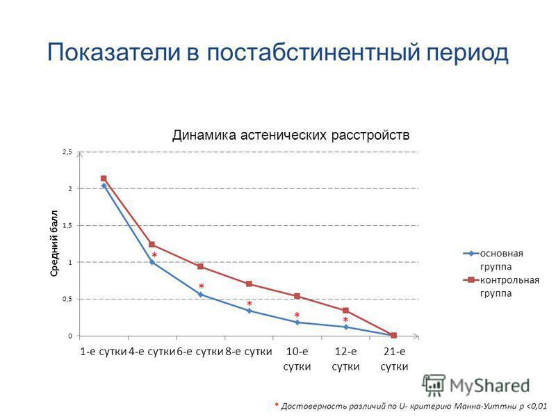 Показатели в постабстинентный период * * * * * * Достоверность различий по U- критерию Манна-Уиттни р