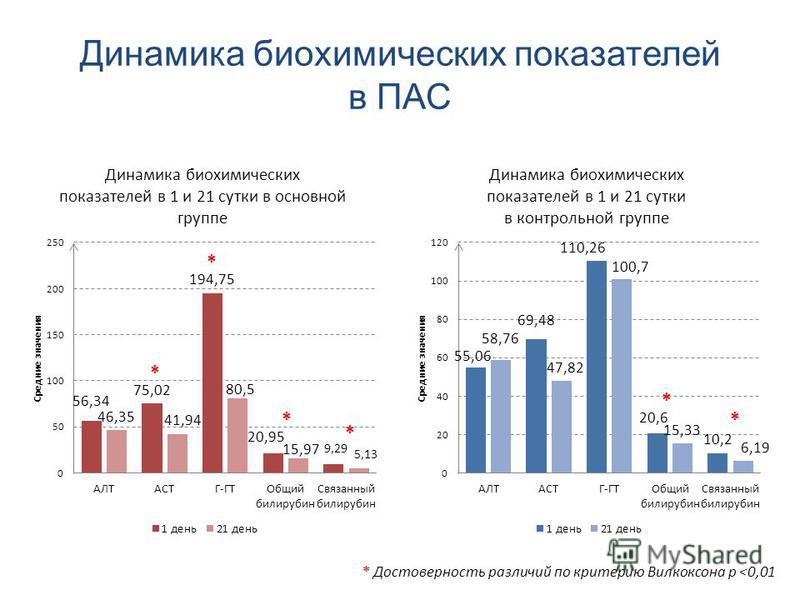 Динамика биохимических показателей в ПАС * Достоверность различий по критерию Вилкоксона р