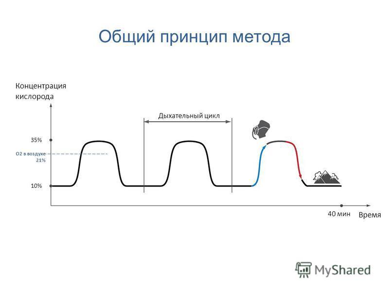 Общий принцип метода Концентрация кислорода Время 35% 10% 40 мин Дыхательный цикл O2 в воздухе 21%