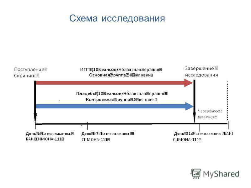 Схема исследования
