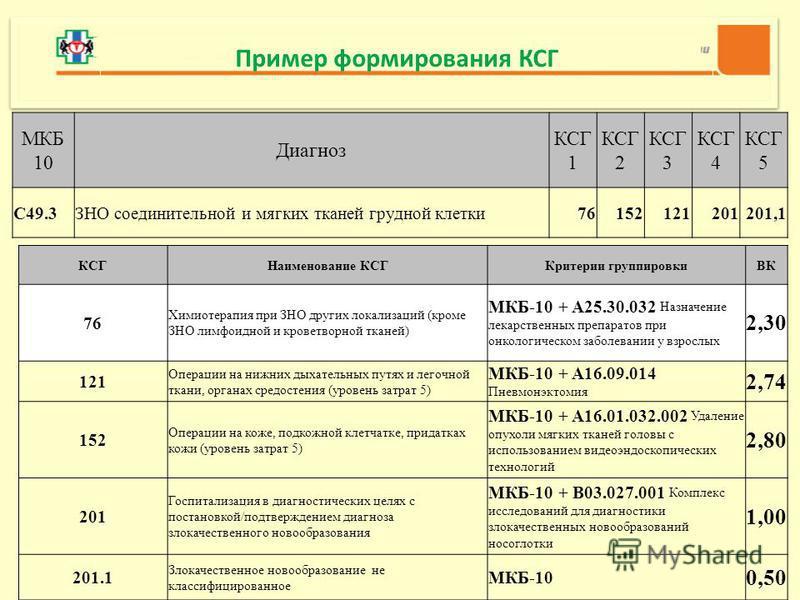 МКБ 10 Диагноз КСГ 1 КСГ 2 КСГ 3 КСГ 4 КСГ 5 C49.3ЗНО соединительной и мягких тканей грудной клетки 76152121201201,1 КСГНаименование КСГКритерии группировкиВК 76 Химиотерапия при ЗНО других локализаций (кроме ЗНО лимфоидной и кроветворной тканей) МКБ