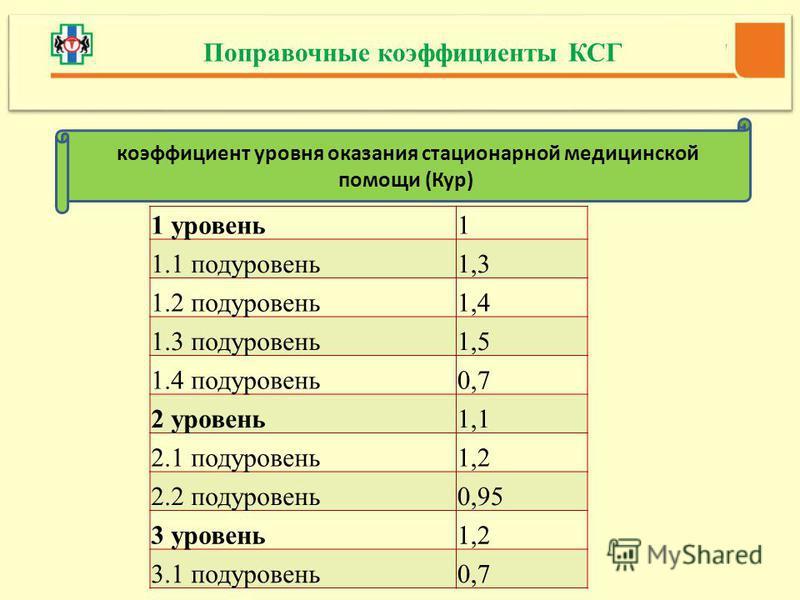 1 уровень 1 1.1 подуровень 1,3 1.2 подуровень 1,4 1.3 подуровень 1,5 1.4 подуровень 0,7 2 уровень 1,1 2.1 подуровень 1,2 2.2 подуровень 0,95 3 уровень 1,2 3.1 подуровень 0,7 Поправочные коэффициенты КСГ коэффициент уровня оказания стационарной медици